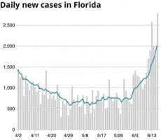 Daily COVID cases reported in FL through June 17, 2020