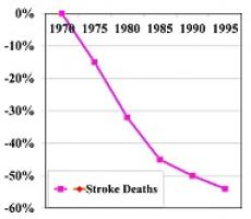 Stroke Decline Graph